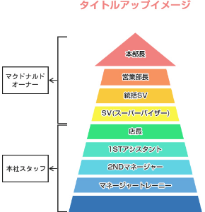 図:タイトルアップ